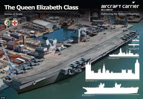 Queen Elizabeth Class aircraft carrier if it was in Portsmouth