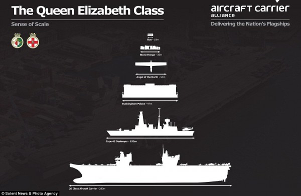 comparison of the new aircraft carrier shows it size in comparison to a London bus, Buckingham Palace and a Type 45 destroyer