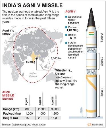 Agni-V-missile-details