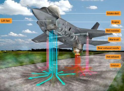 Esquema de exaustão dos motores do F-35B
