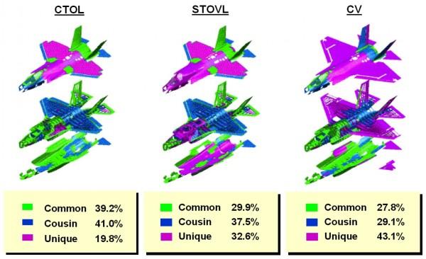 Esquema de comunialidade entre as 3 versões do F-35