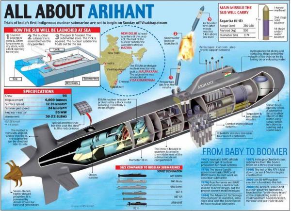 Infográfico do INS Arihant