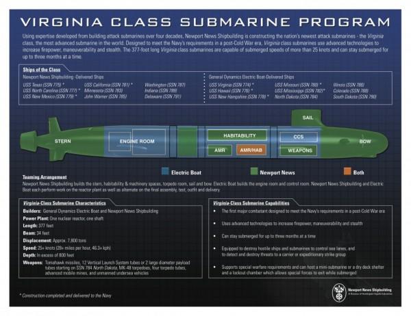 virginia-class-infographic-1024x790