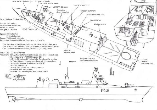 Type 26 Frigate_Data