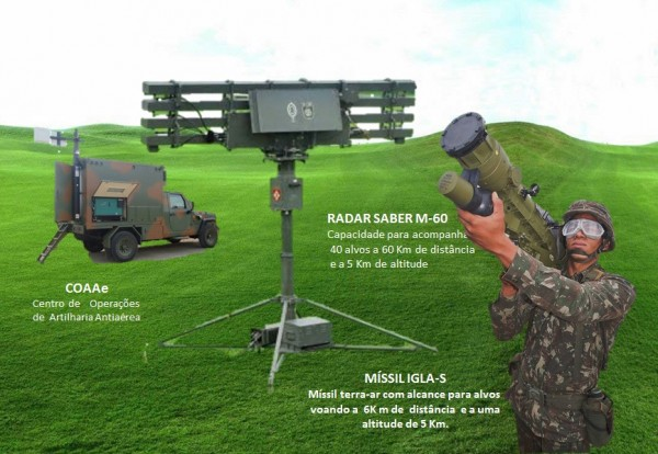 COAAe, Radar SABER-M60, IGLA-S