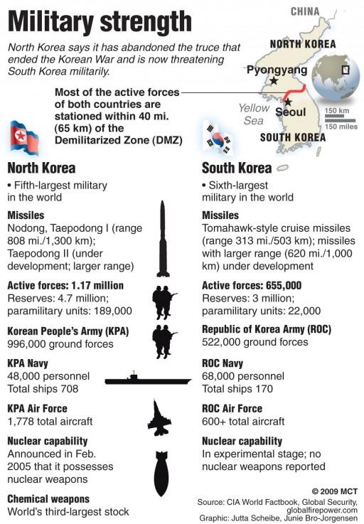 Quadro comparativo - Forças Armadas - Coreia do Sul - Coreia do Norte