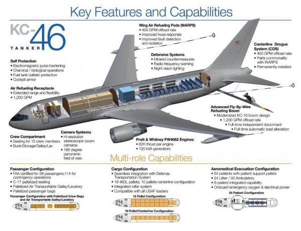 kc 46 infografico