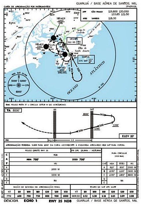 """Procedimento de """"Aproximação Perdida"""" presente em cartas aeronáuticas"""