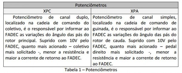 tabela fadec