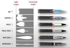 Efeito das munições para CC Foto: Rheinmetall Defense