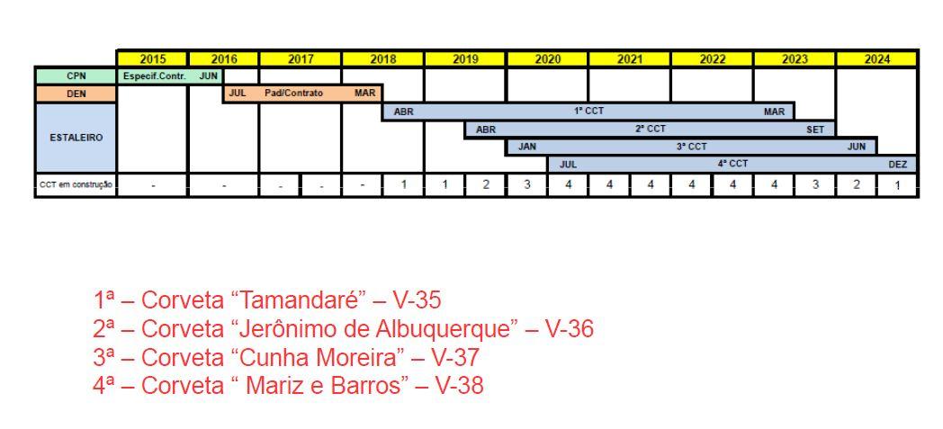 Cronograma CV-03