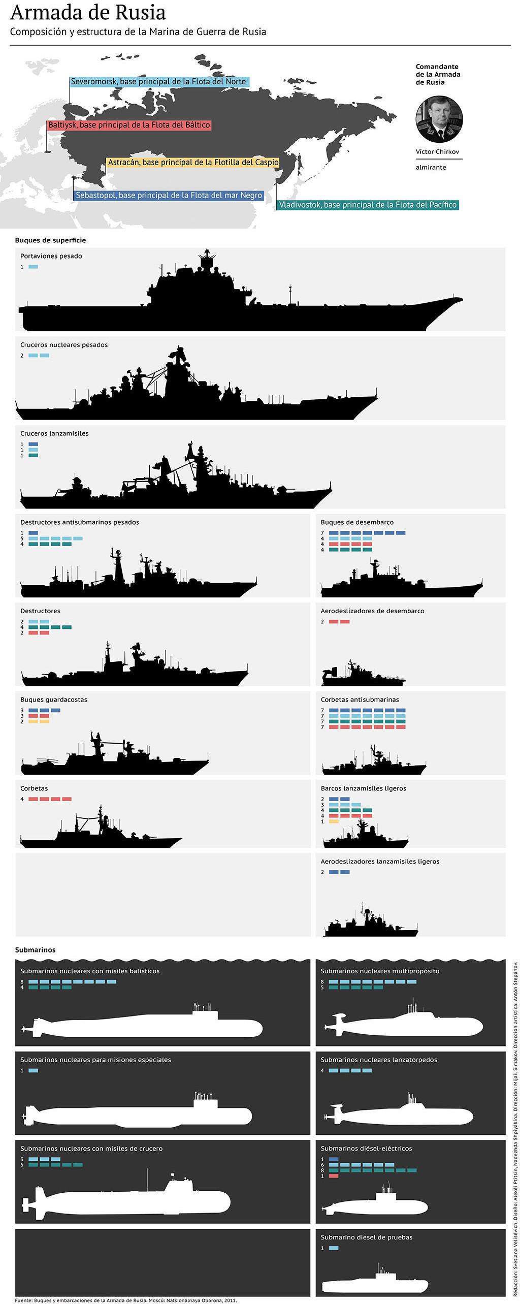 infografico marinha russa